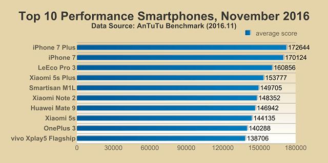 Топ-10 производительных смартфонов и их оценка Antutu Benchmark