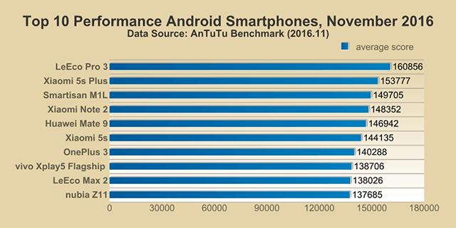 Топ 10 производительных Android-смартфоновы на основе AnTuTu Score