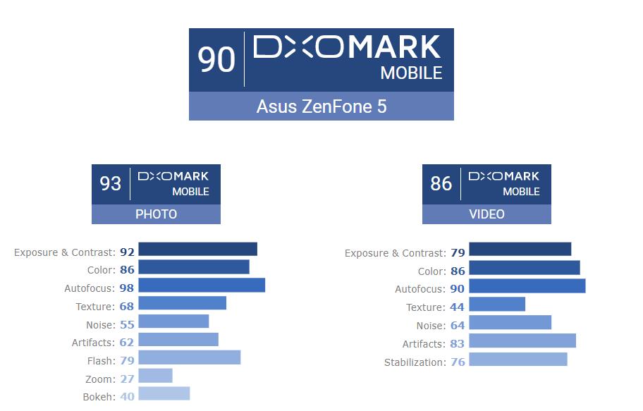 ASUS Zenfone 5 DxOMark