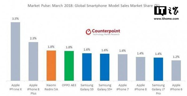 Counterpoint Research Monthly Market Pulse March 2018