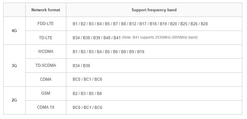 Smartisan R1 поддерживает LTE-диапазоны
