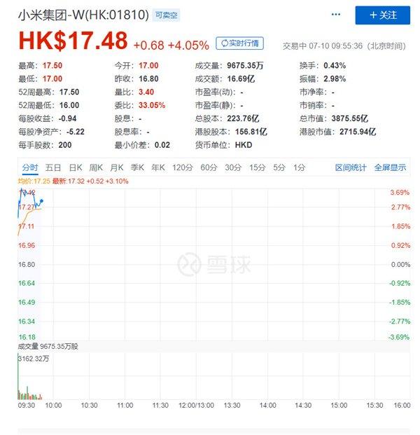 Цена акций Xiaomi