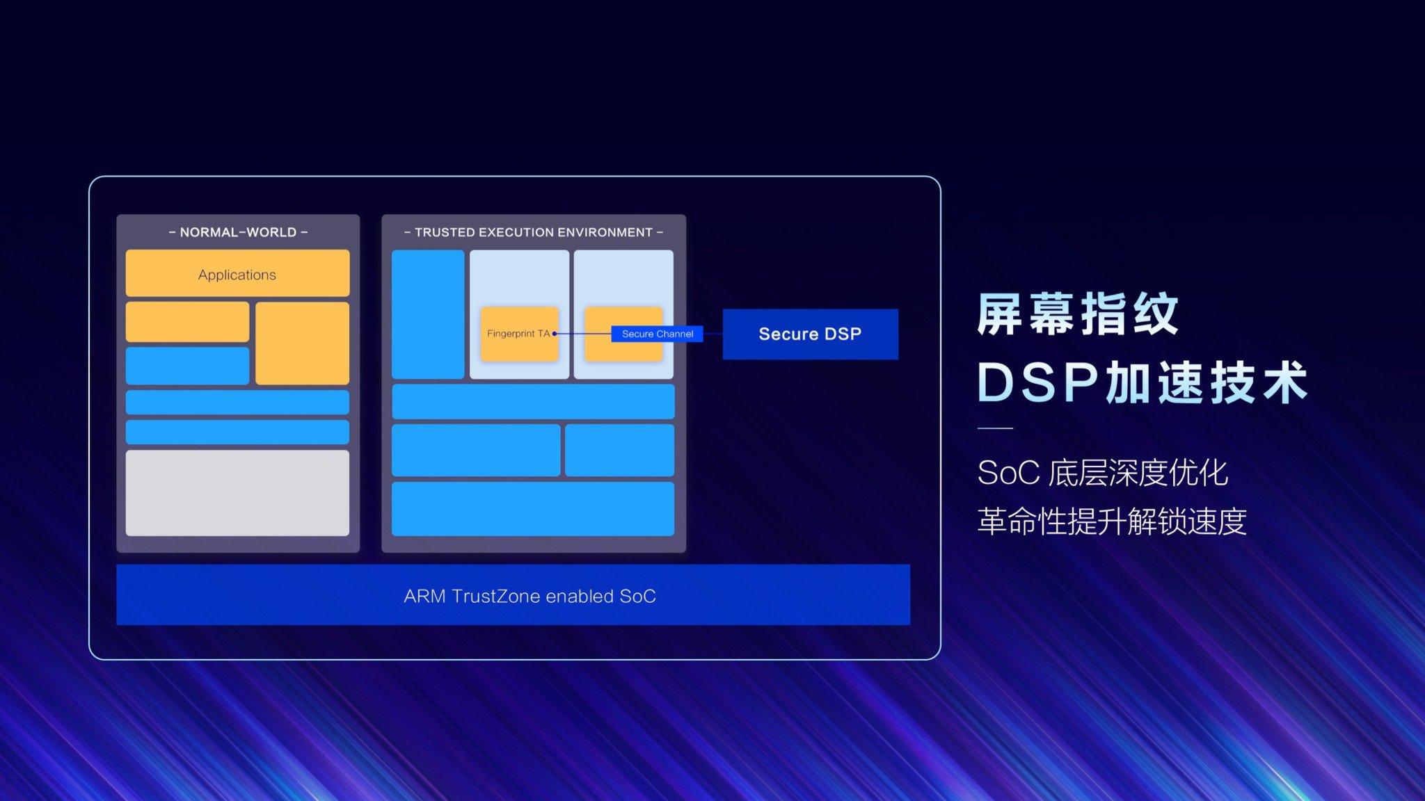 Технология ускорения DSP