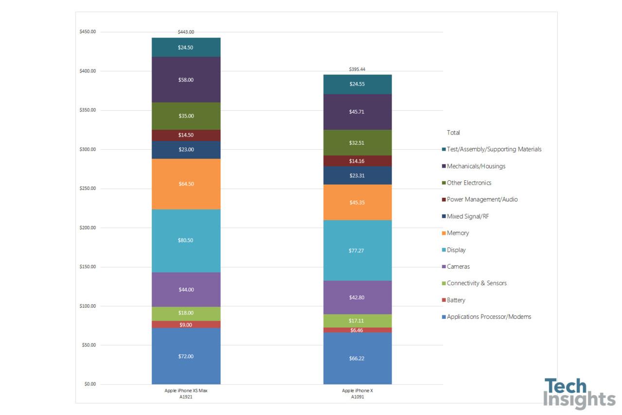 Оценка стоимости производства Apple iPhone XS Max