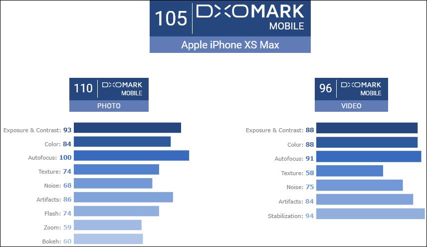 Камера Apple iPhone XS Max по тестам DXOMark