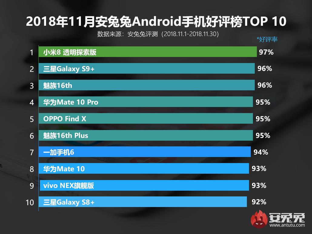 список самых популярных Android-смартфонов от AnTuTu за ноябрь 2018