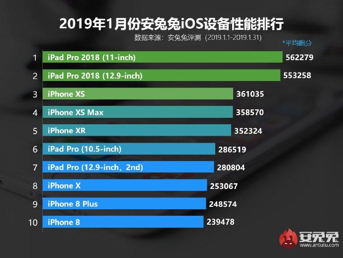 Топ 10 iOS-устройств январь 2019 года