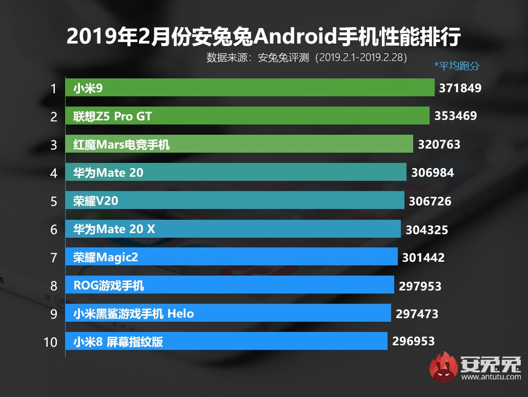 AnTuTu Fevereiro 2019 Chart