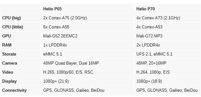 Helio P65 vs Helio P70