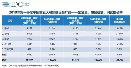 Доля рынка носимых устройств в Китае