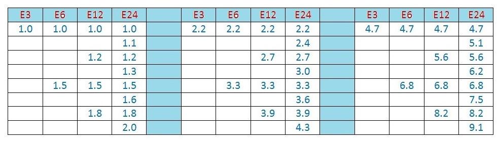 Таблица резисторных номиналов