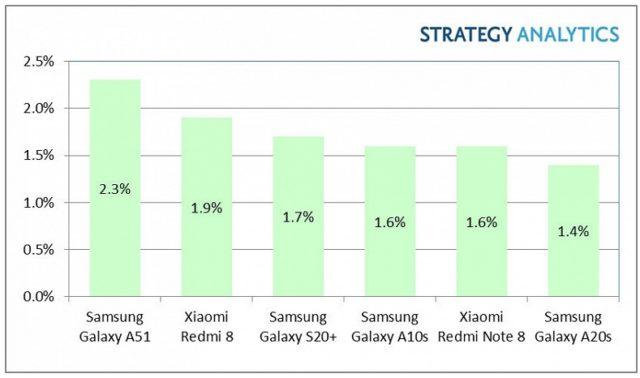Топ продаж смартфонов за 2020 год