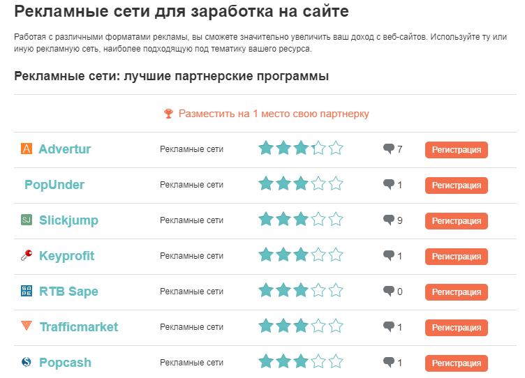 Рейтинг лучших партнерок для заработка онлайн