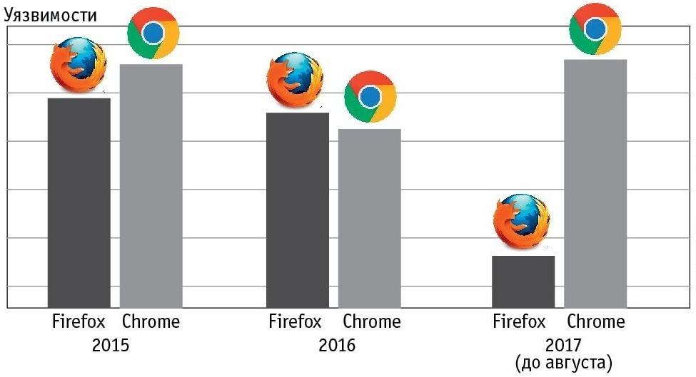 Статистика безопасности популярных браузеров