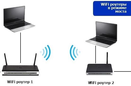 Wi-Fi-роутеры в режиме моста