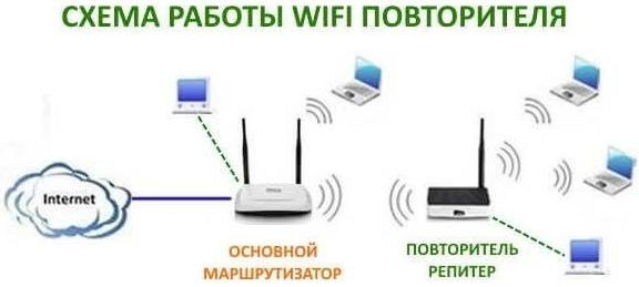 Схема распределения трафика при подключении дополнительного Wi-Fi-устройства