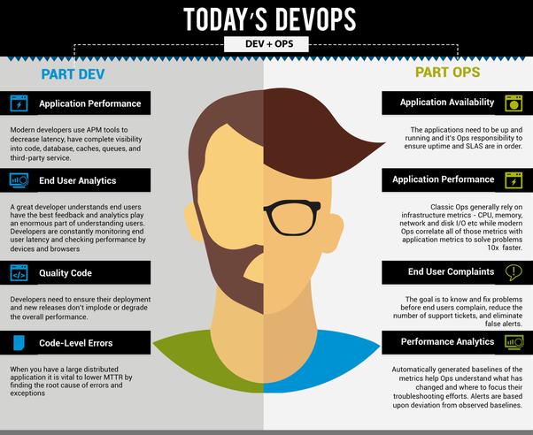 DevOps-инженер и его обязанности